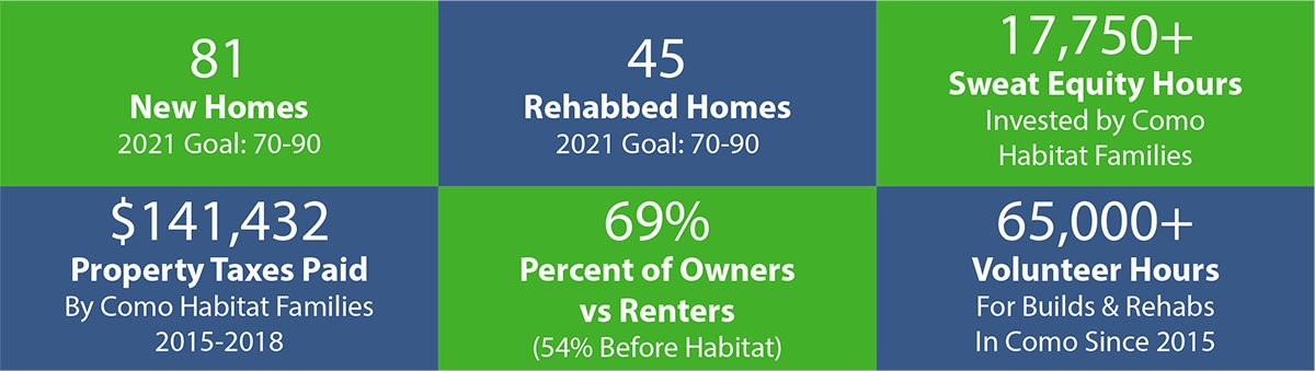 Como 2019 NRI Report web - Trinity Habitat for Humanity