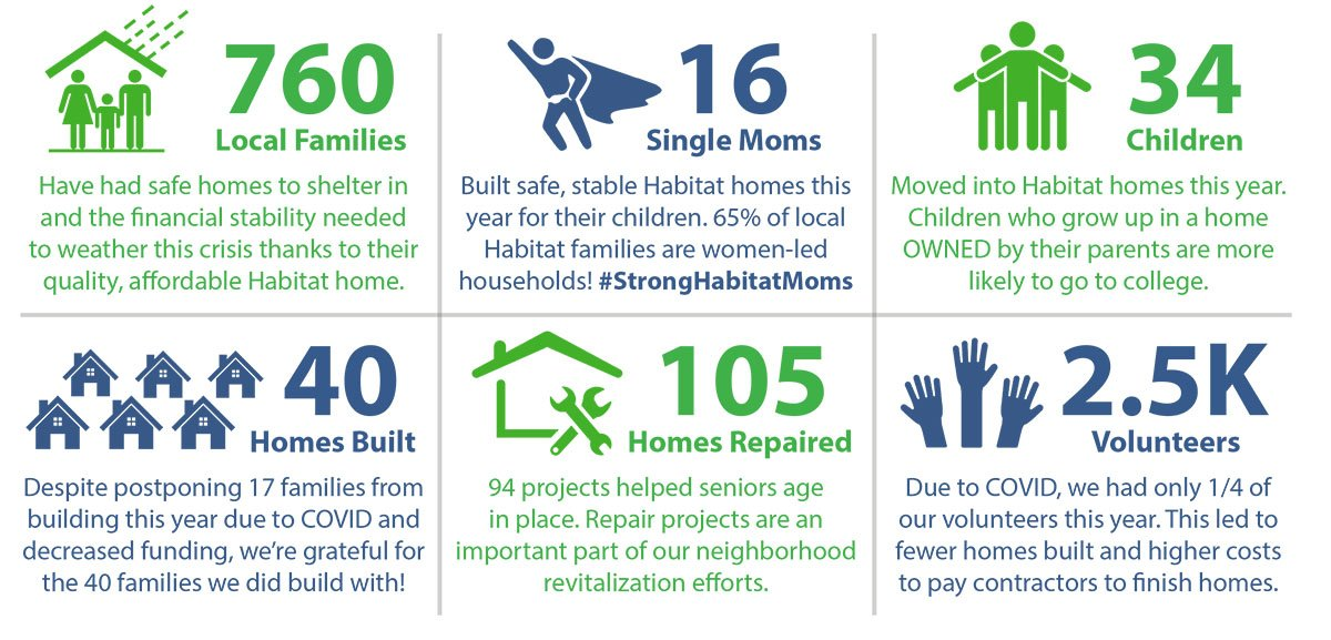 2020 Impact Report Preview - Trinity Habitat for Humanity