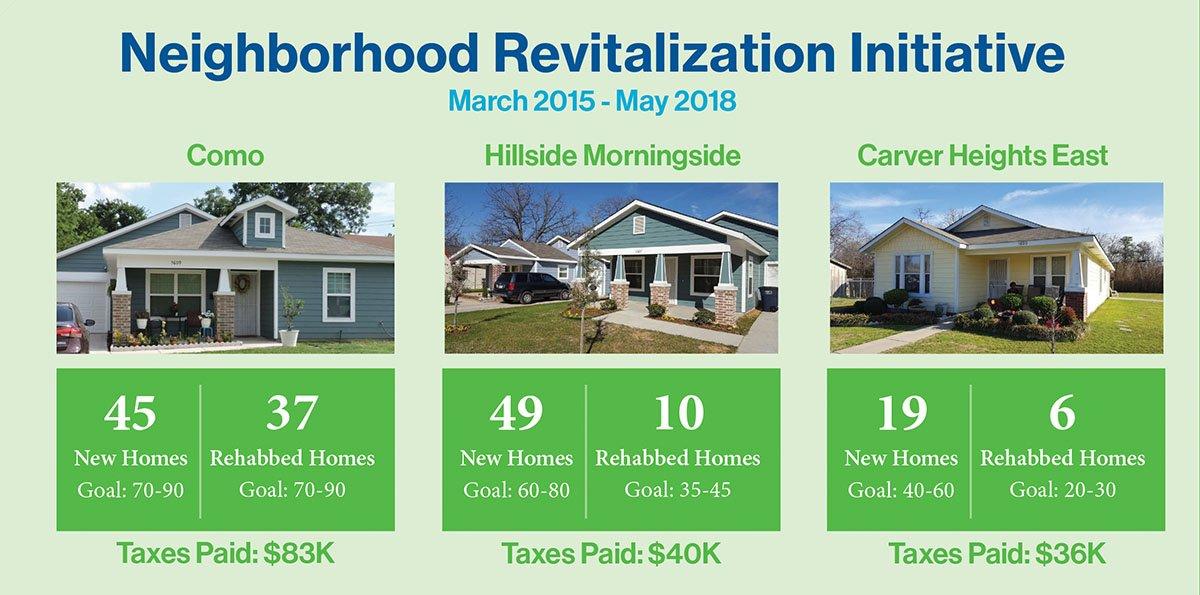Halfway Point Reached in Neighborhood Revitalization Initiative - Trinity Habitat for Humanity