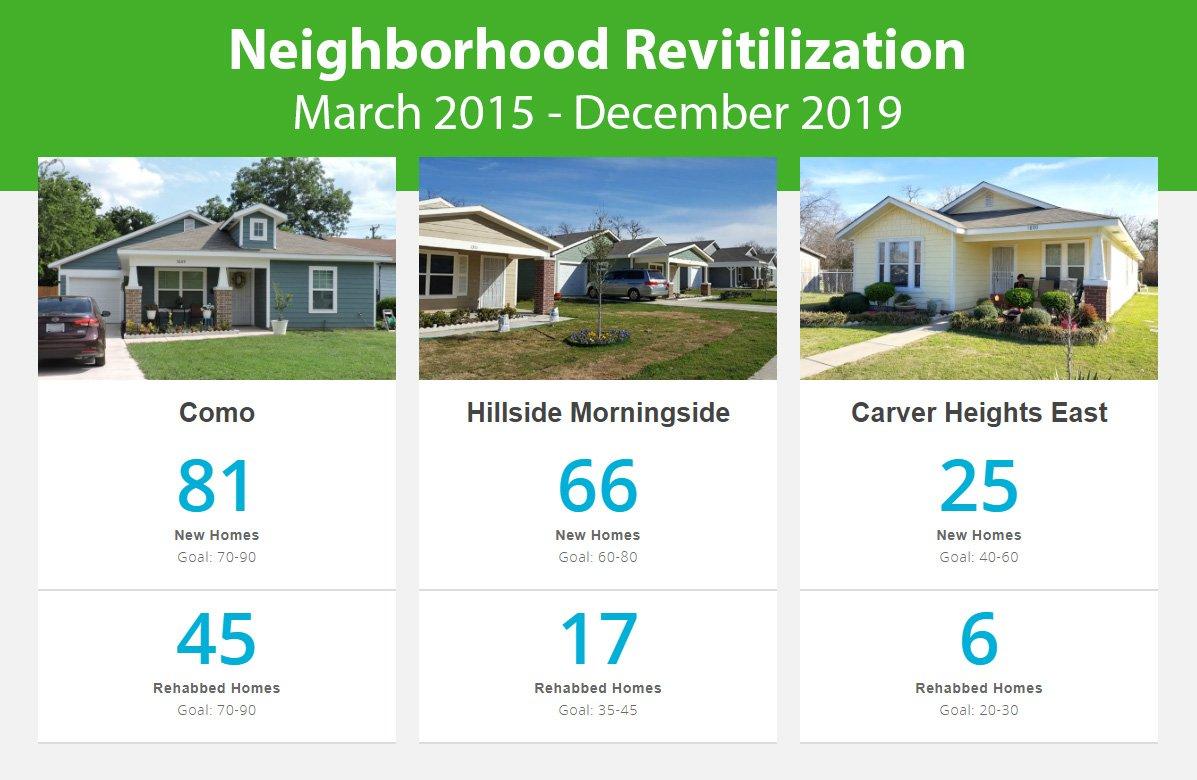 Trinity Habitat - NRI thru Dec 2019